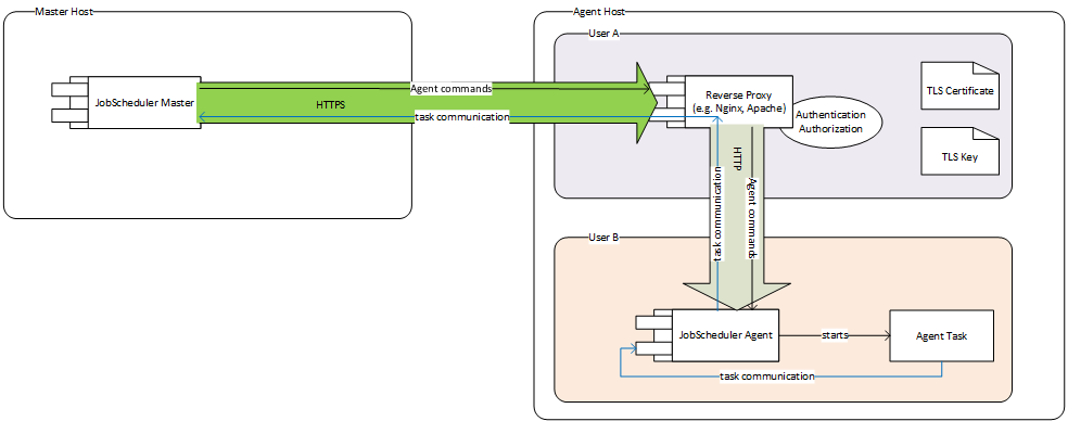JobScheduler Universal Agent - Secure HTTPS communication - Product