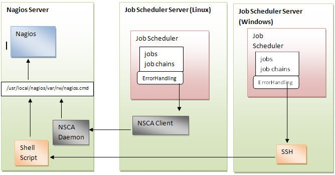 How to connect Job Scheduler to Nagios using NSCA - Product