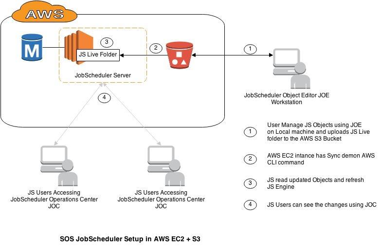 How to install JobScheduler in an Amazon AWS EC2 cloud instance
