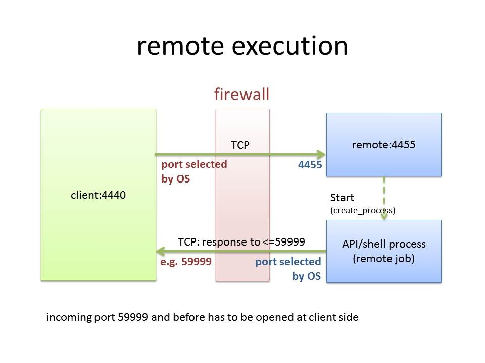 How to configure remote execution - Product Knowledge Base